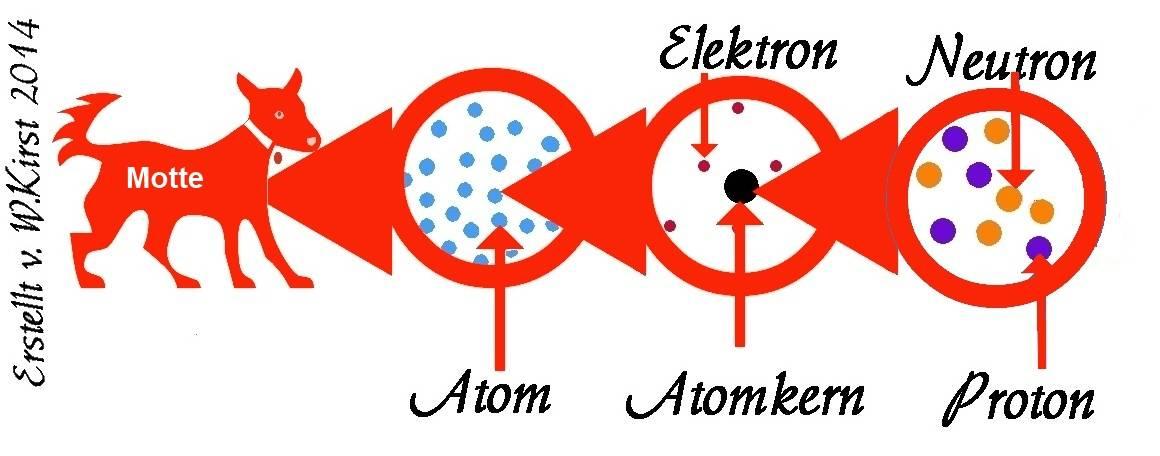 besteht der körper aus atomen