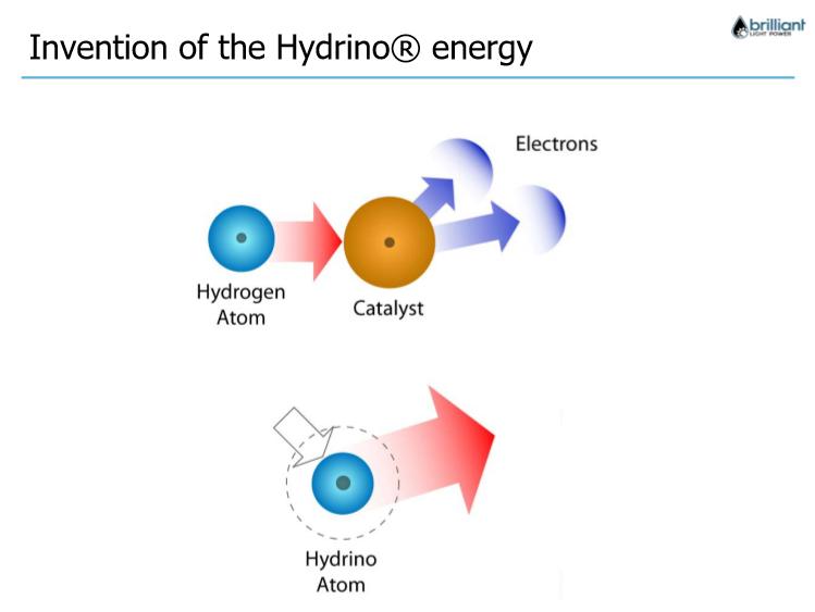 energie i materie umwandeln
