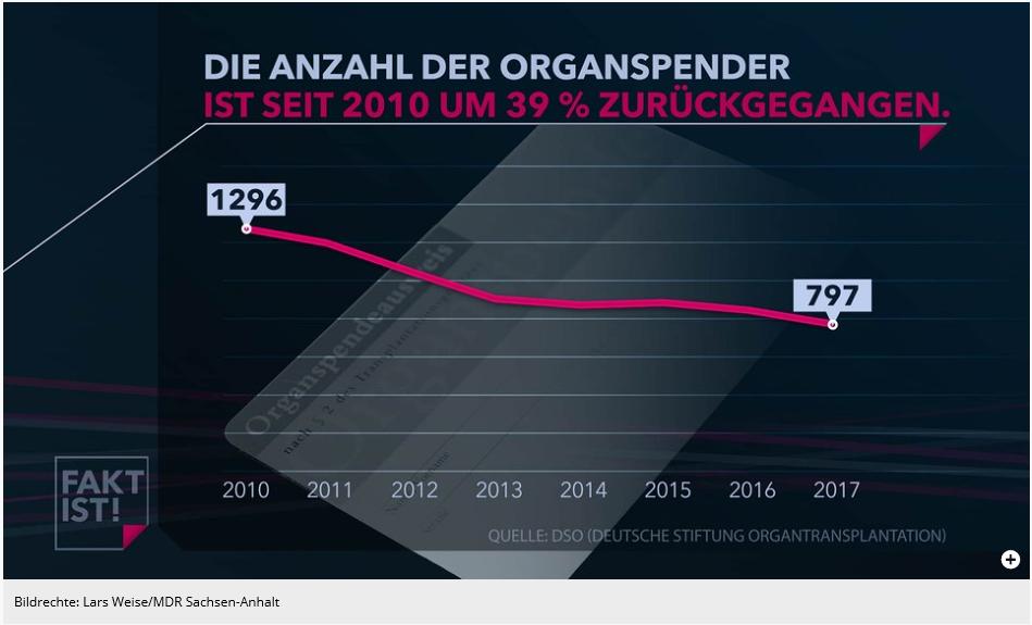 sterberate deutschland 2016