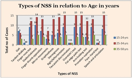 types_nss_age