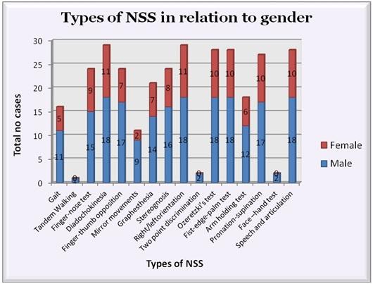 types_nss_gender