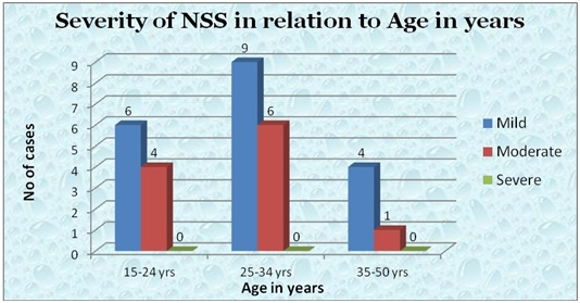 severity_nss_age