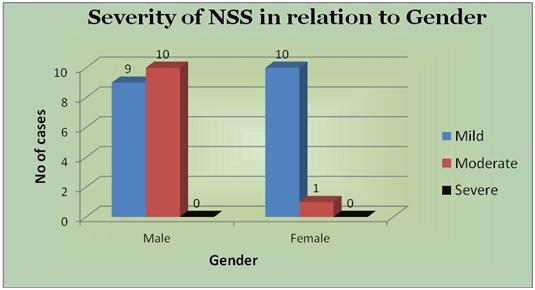 severity_nss_gender