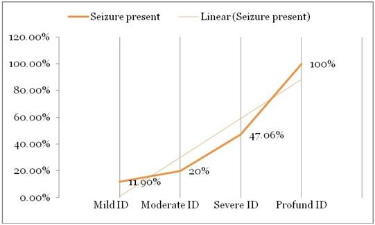 prevalence_severity