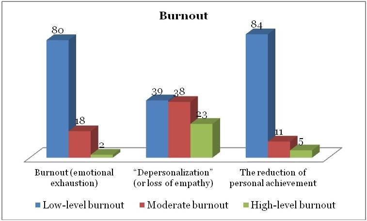 level_burnout