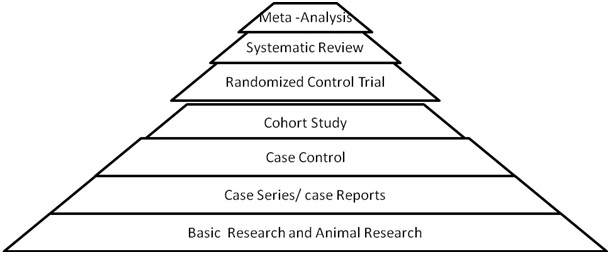 pyramid_evidence