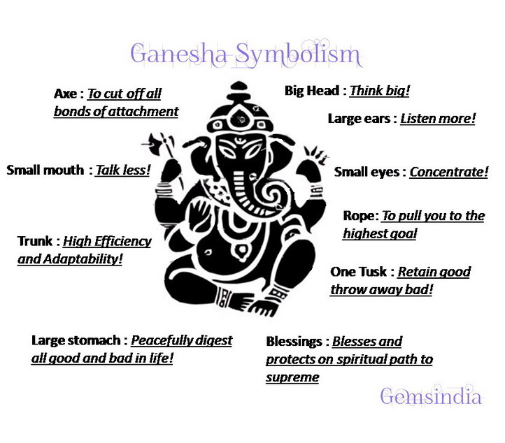 Ganesha Symbolism Pictures to Pin on Pinterest - PinsDaddy